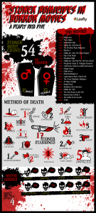 stoner-deaths-in-horror-movies-infographic